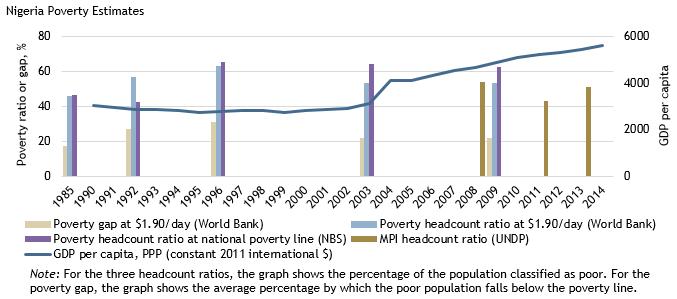 Nigeria Poverty Estimates