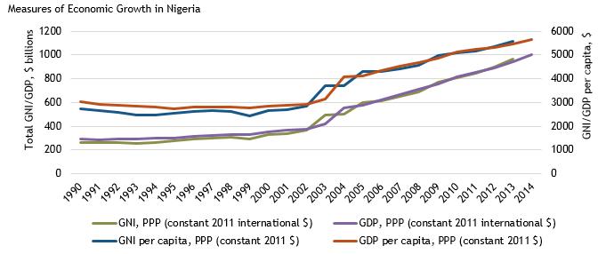 Measures of Economic Growth in Nigeria