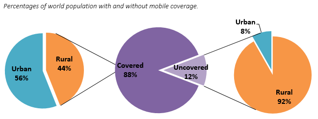 Percentages of world population with and without mobile coverage