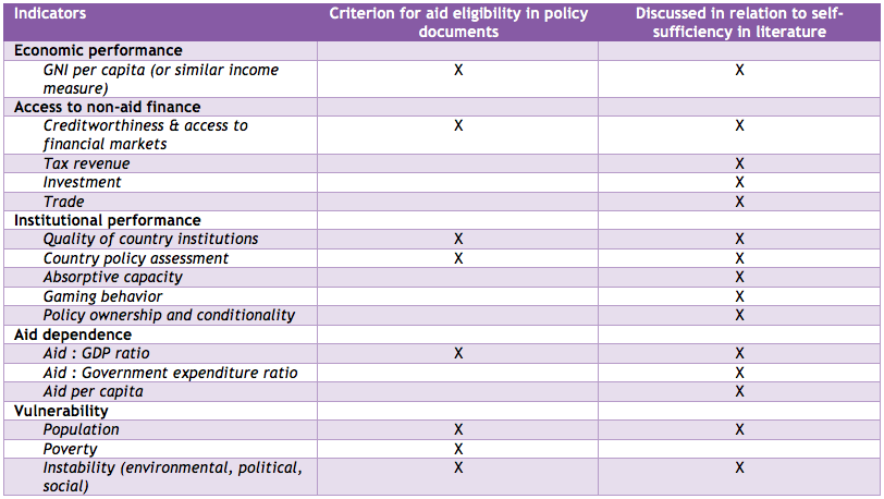 Aid and Self-Sufficiency Table