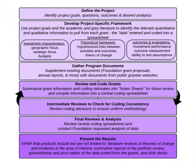 Portfolio Review Process