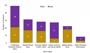Data used by digital credit products