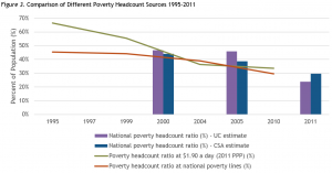 Comparison of Different Poverty Headcount Sources 1995-2011